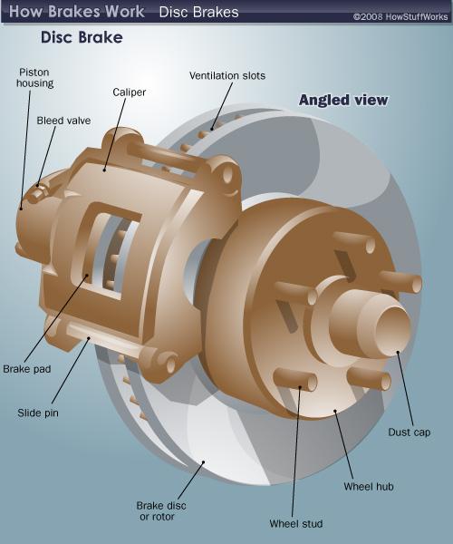 Brake Repair Diagram : Brake repair